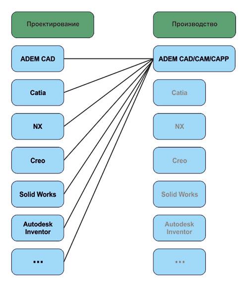 Рис. 1. Схема подготовки производства дляширокого спектра заказчиков