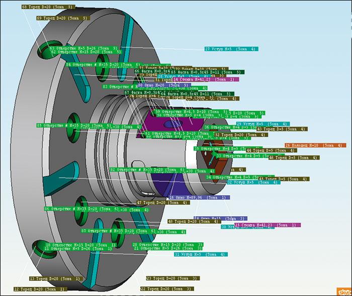 Рис. 3. Распознавание технологической структуры для токарно-фрезерной обработки дляконкретного оборудования
