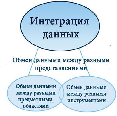 Рис. 1. Интеграция данных