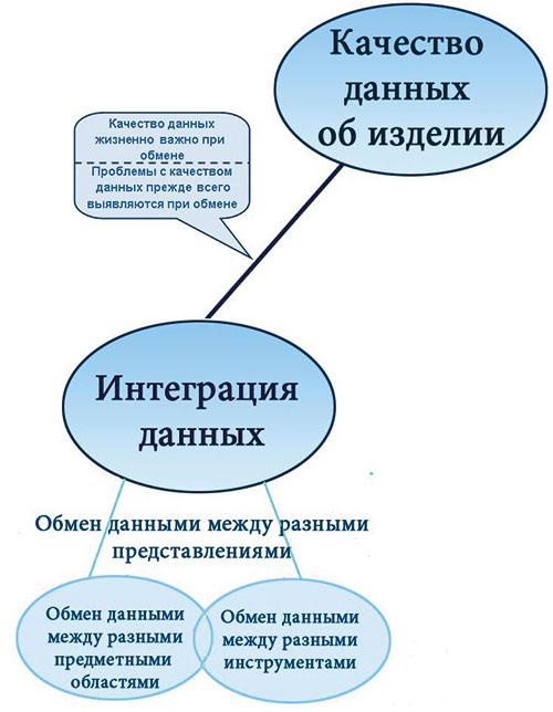 Рис. 2. Связь интеграции и качества данных