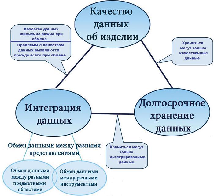 Рис. 4. Треугольник ДеЛаПорта— Шильникова
